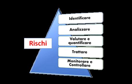 piramide del rischio atena borkers